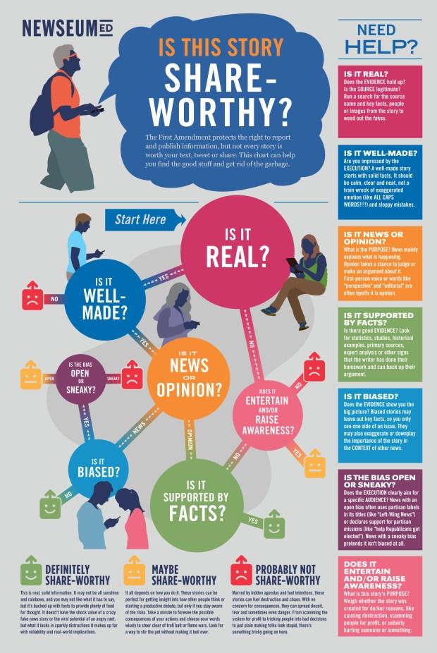 Newseum Share Worthy Infographic